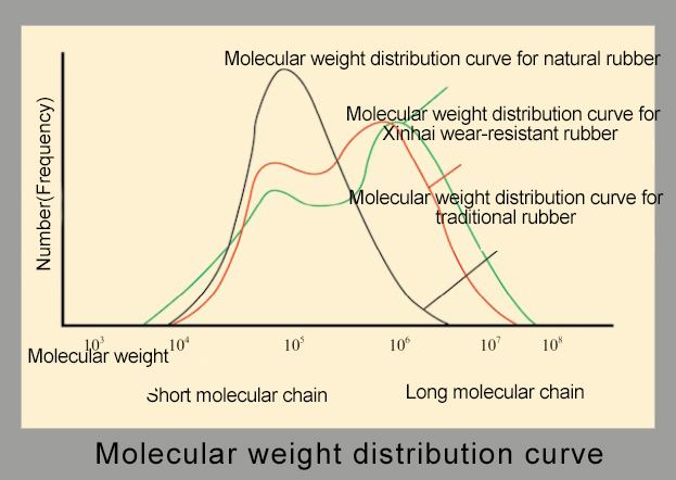 Molecular weight distribultion curve