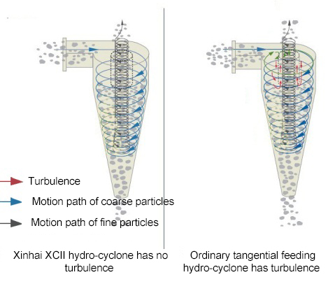 Comparison of Xinhai XCⅡ hydrocyclone and ordinary cyclone
