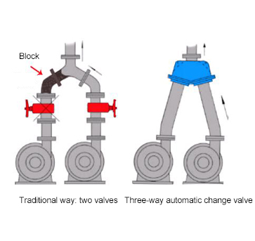 Comparison chart of Y-ball valve and traditional valve
